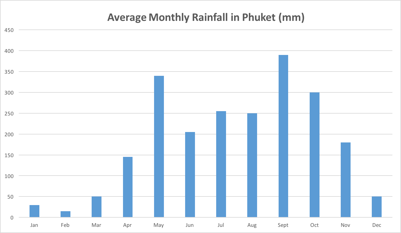 phuket scuba diving Rainfall