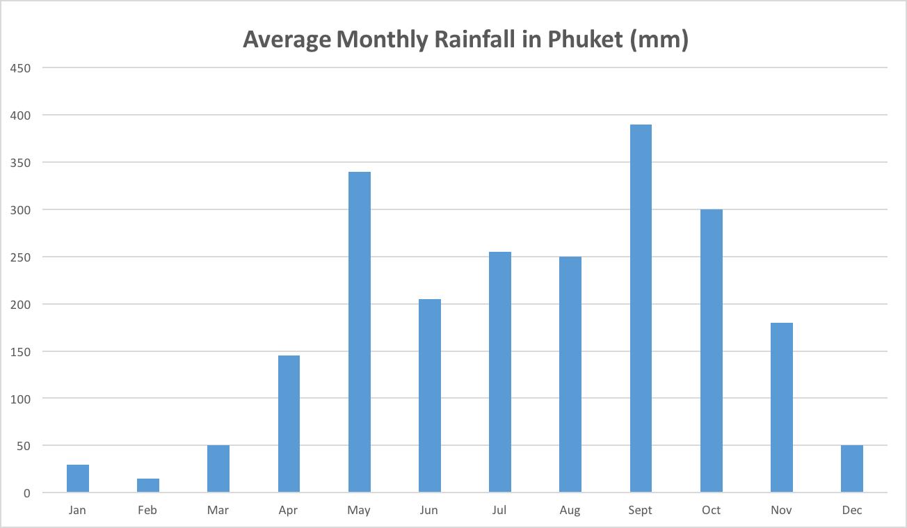 plongée à Phuket Rainfall