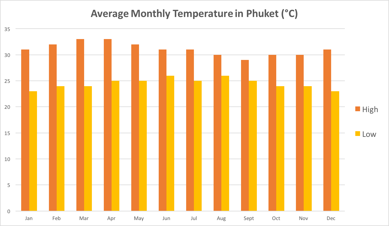phuket scuba diving temperature